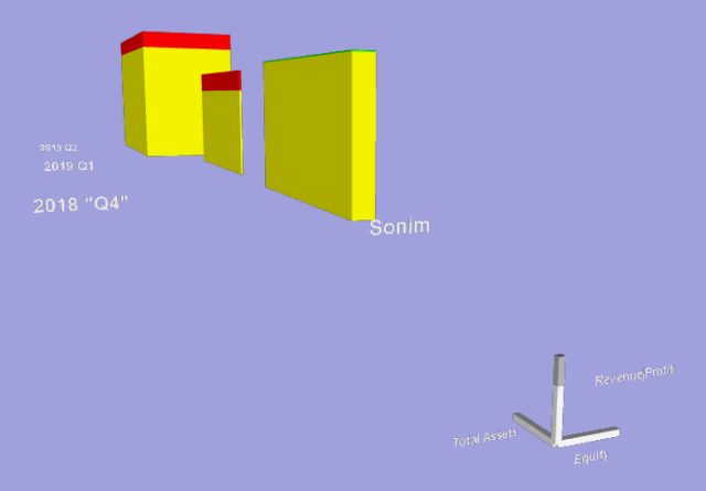3D-graph of Sonim-quarterly financial figures